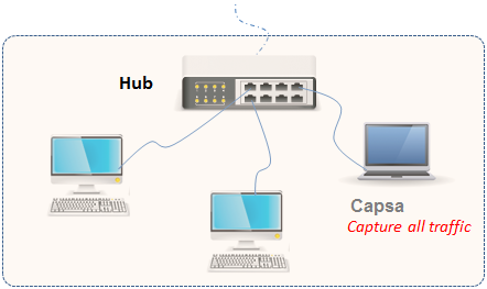 Use Hub to Intercept Network Traffic Packets