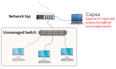Use Network Tap to Intercept Network Traffic