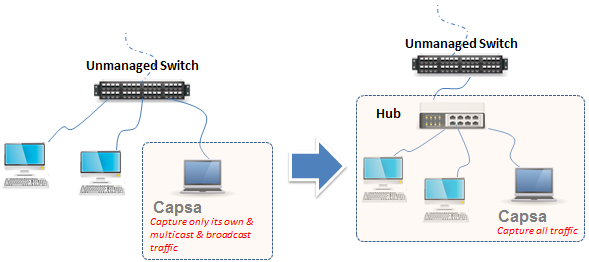 Intercept Traffic From Unmanaged Switch